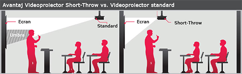 short throw vs regular projection pictograma