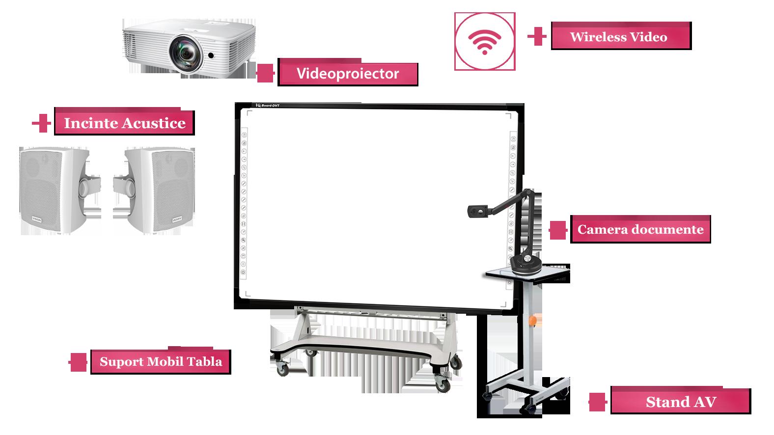 """Tabla Interactiva IQboard Foundation - Diagonala 87"""" schema accesorii"""